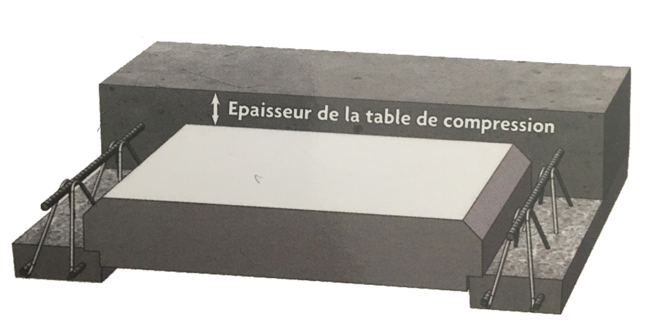 table de compression